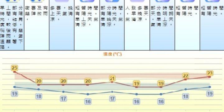 冷鋒明殺到氣溫漸降 下周有三日低見16℃